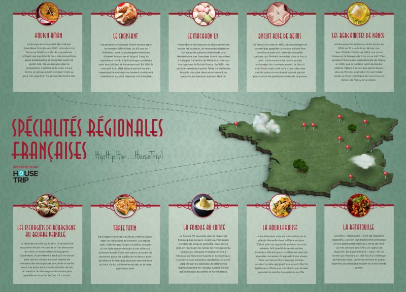 Infographie plats français